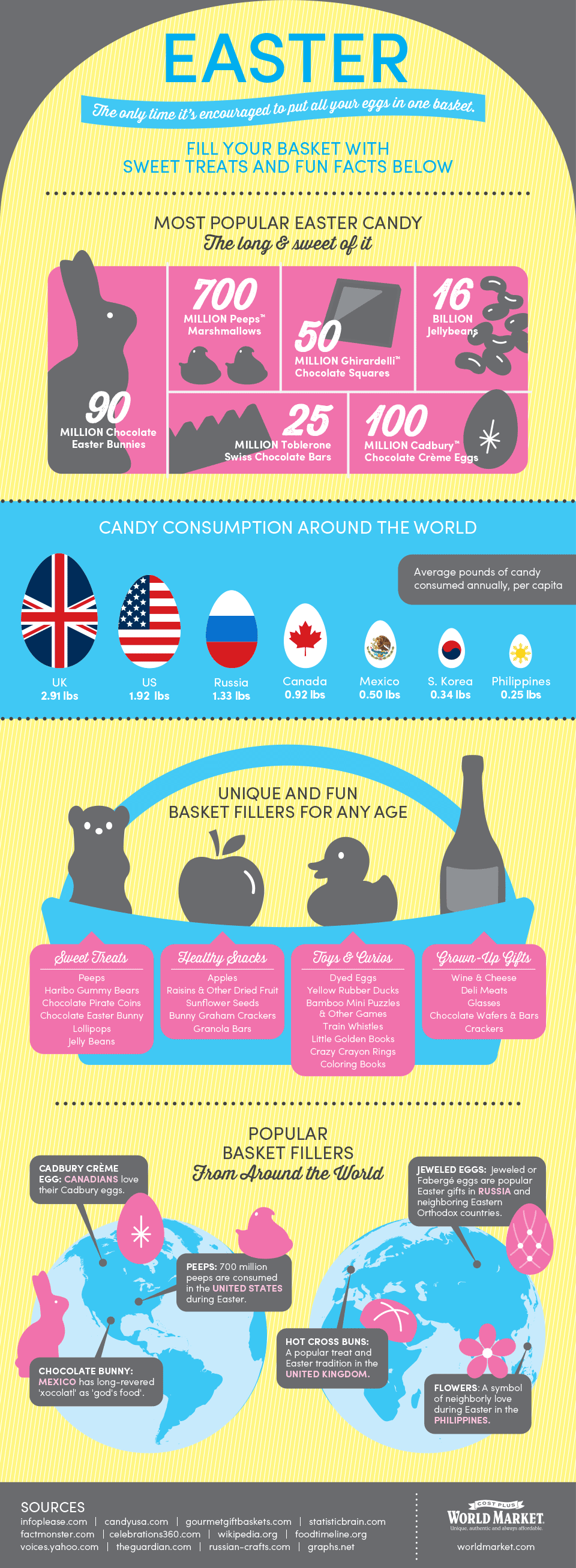 A few fun facts about easter smashed peas carrots for Easter egg fun facts